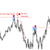 Price Action Reversal Strategies