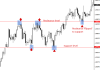 Support and Resistance Levels Trading Strategy