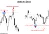 False Breakout Trading Strategy