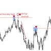 Price Action Reversal Strategies