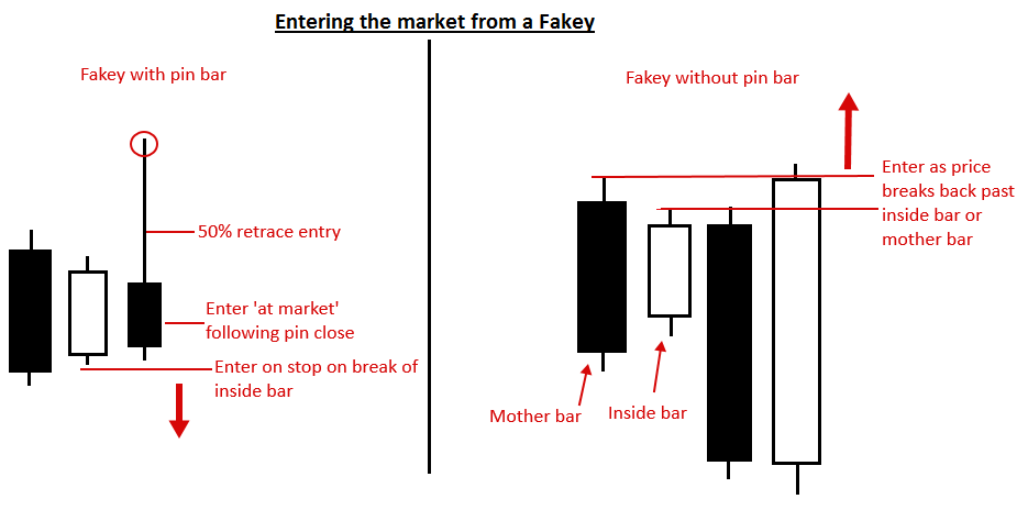 Forex outside bar trading