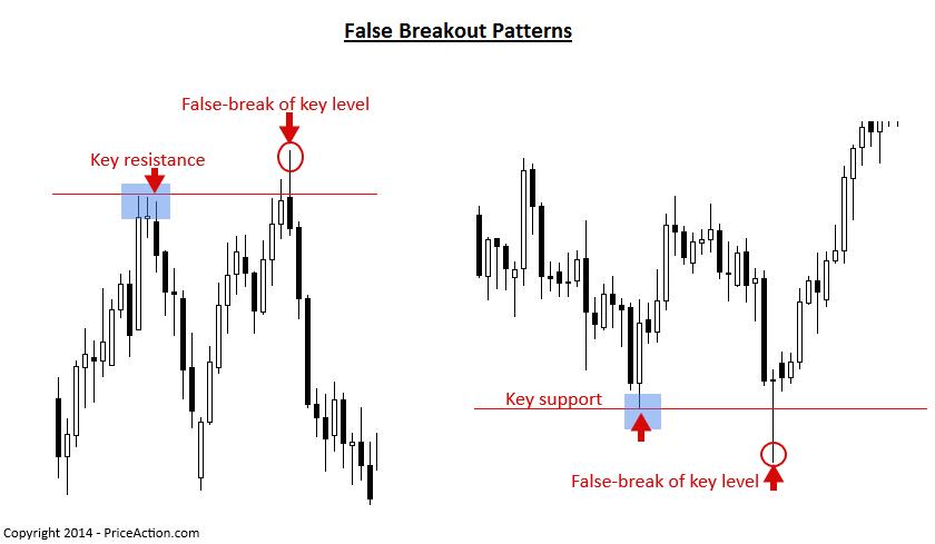Forex breakout patterns