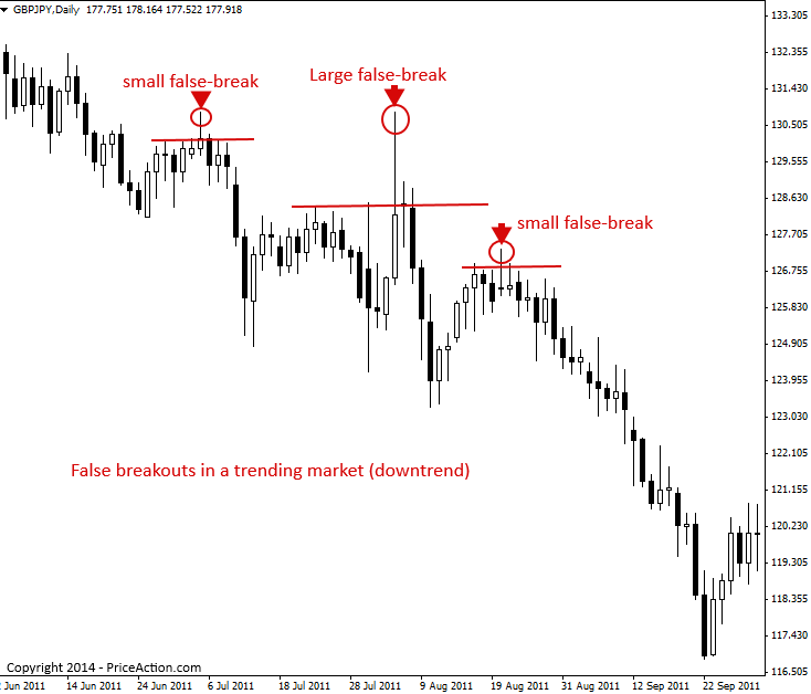 False Breakout Pattern | PriceAction com