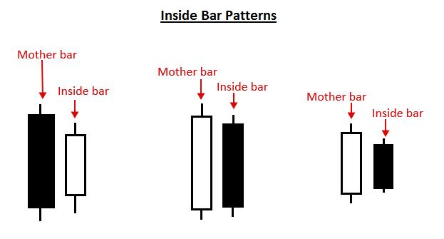 Bar chart trading strategy