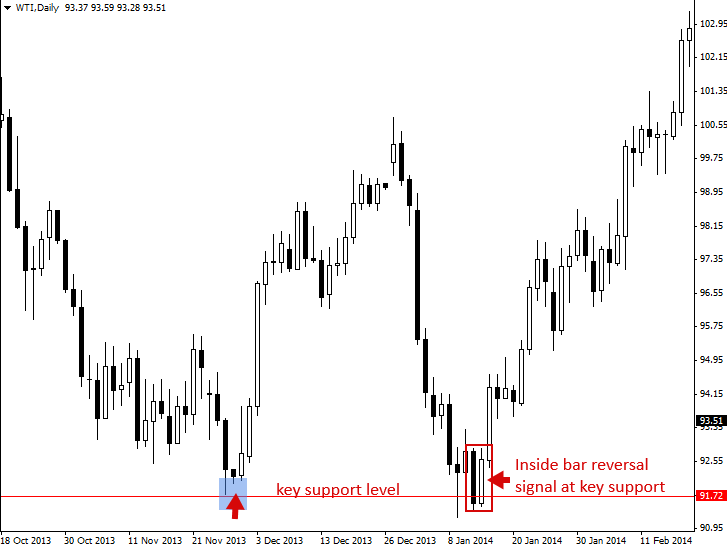 Bar chart trading strategies