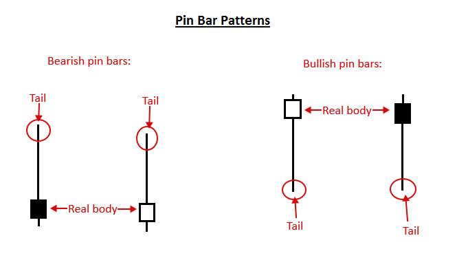 Advanced pin bar reversal strategy