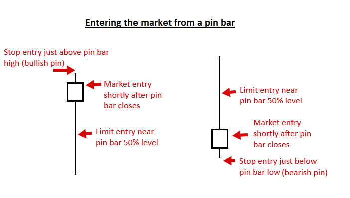 pin bar trading strategy priceactioncom