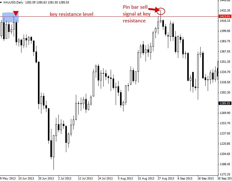 Pinbar strategy pdf