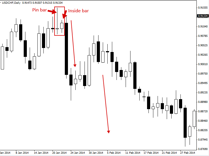 Pin bar strategy forex
