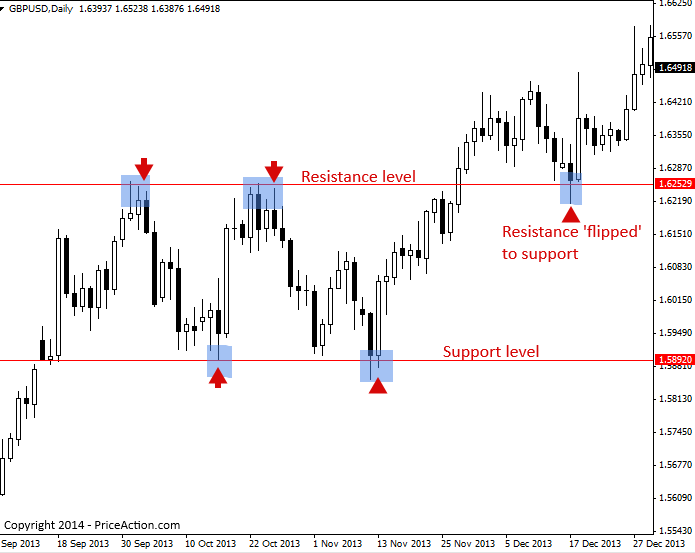 How can you identify forex significant support and resistance levels