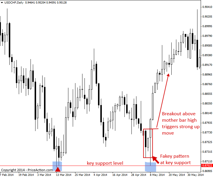 Forex price action breakout