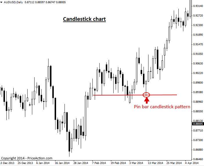 Introduction to japanese candlesticks
