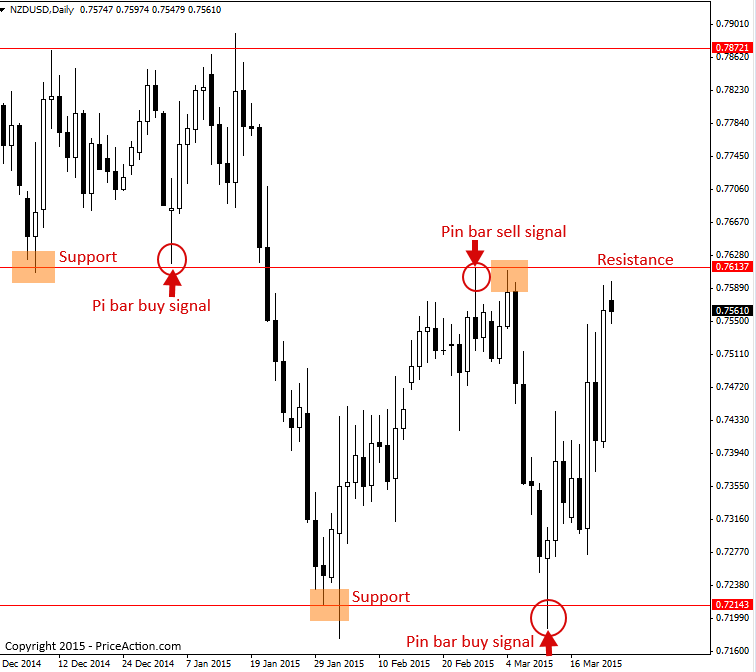 What is price action strategy in forex
